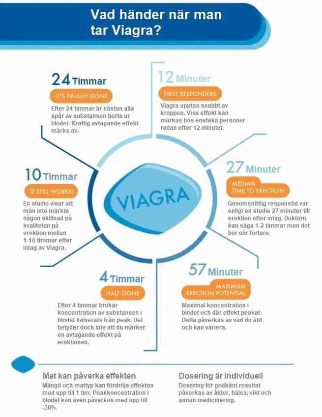 Hur fungerar viagra
